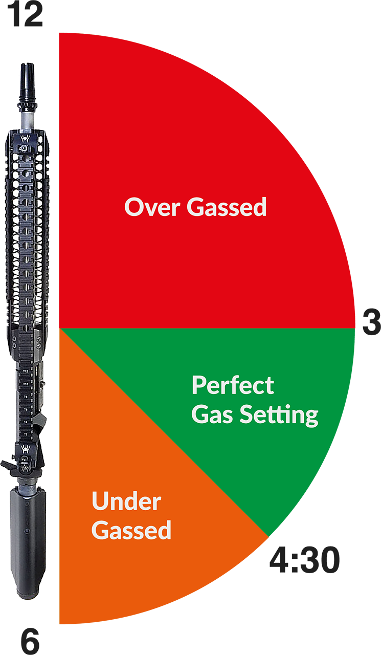 Adjustable Gas Block Chart